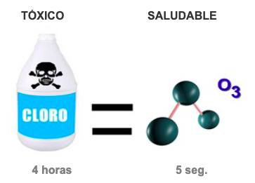 Desinfección de agua con cloro