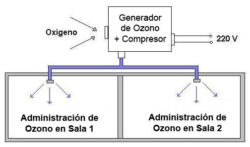 Máquina de ozono semi industrial