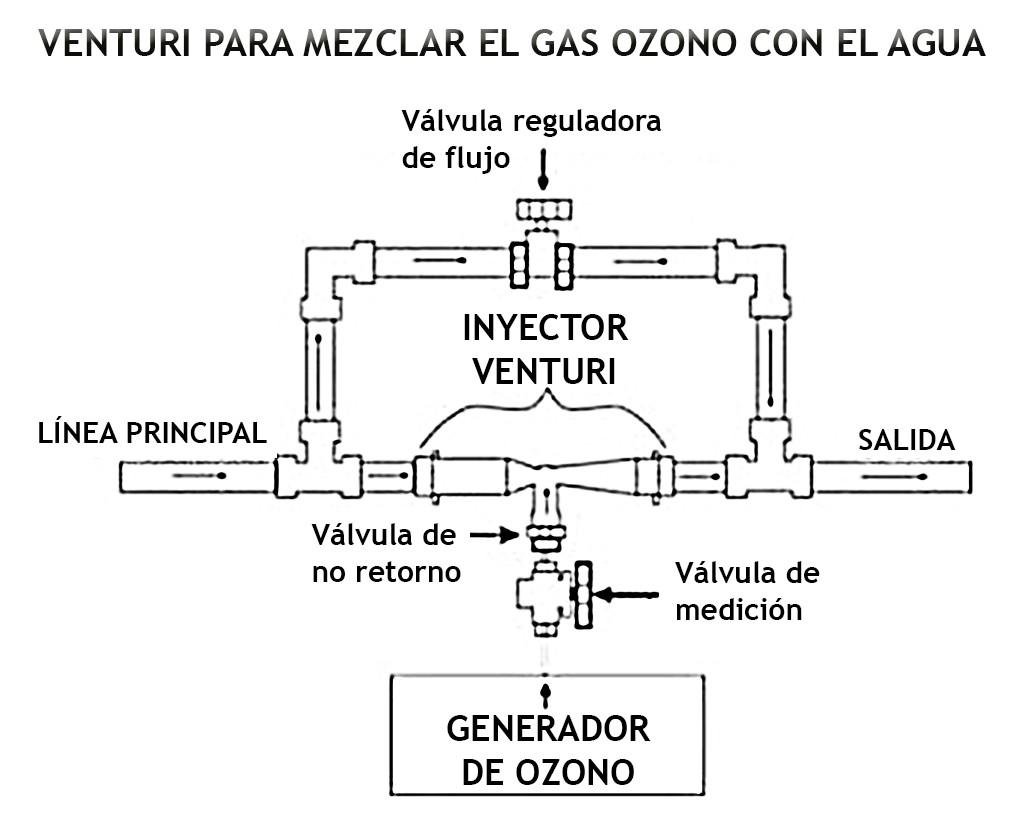 Máquina para ozonizar agua