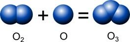 Generación de ozono