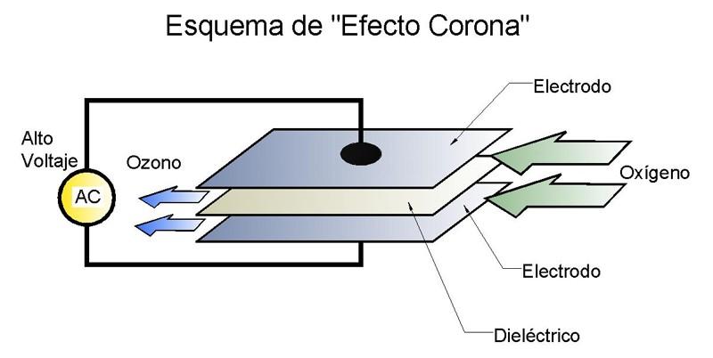 Esquema efecto corona