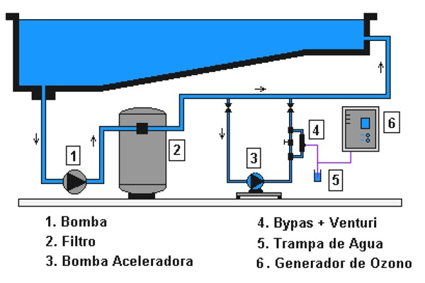 Ozonificador industrial