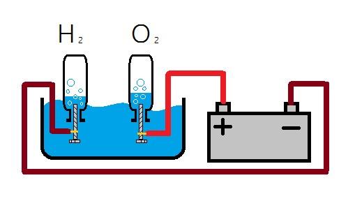 Generación de ozono por hidrólisis