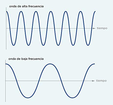 Tecnología de alta frecuencia