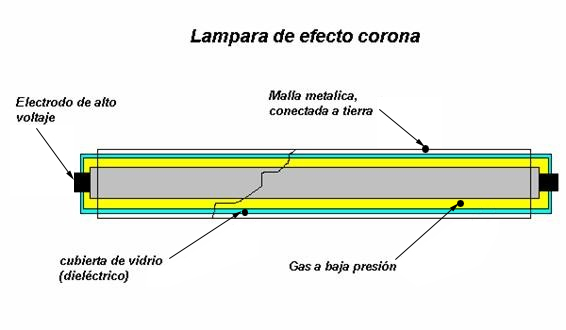 Lámpara de efecto corona