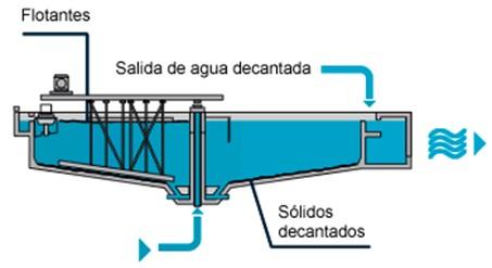 Ozonizador industrial