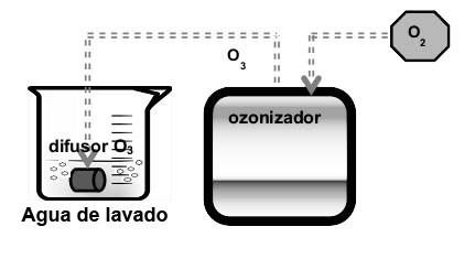 Máquina de ozono industrial